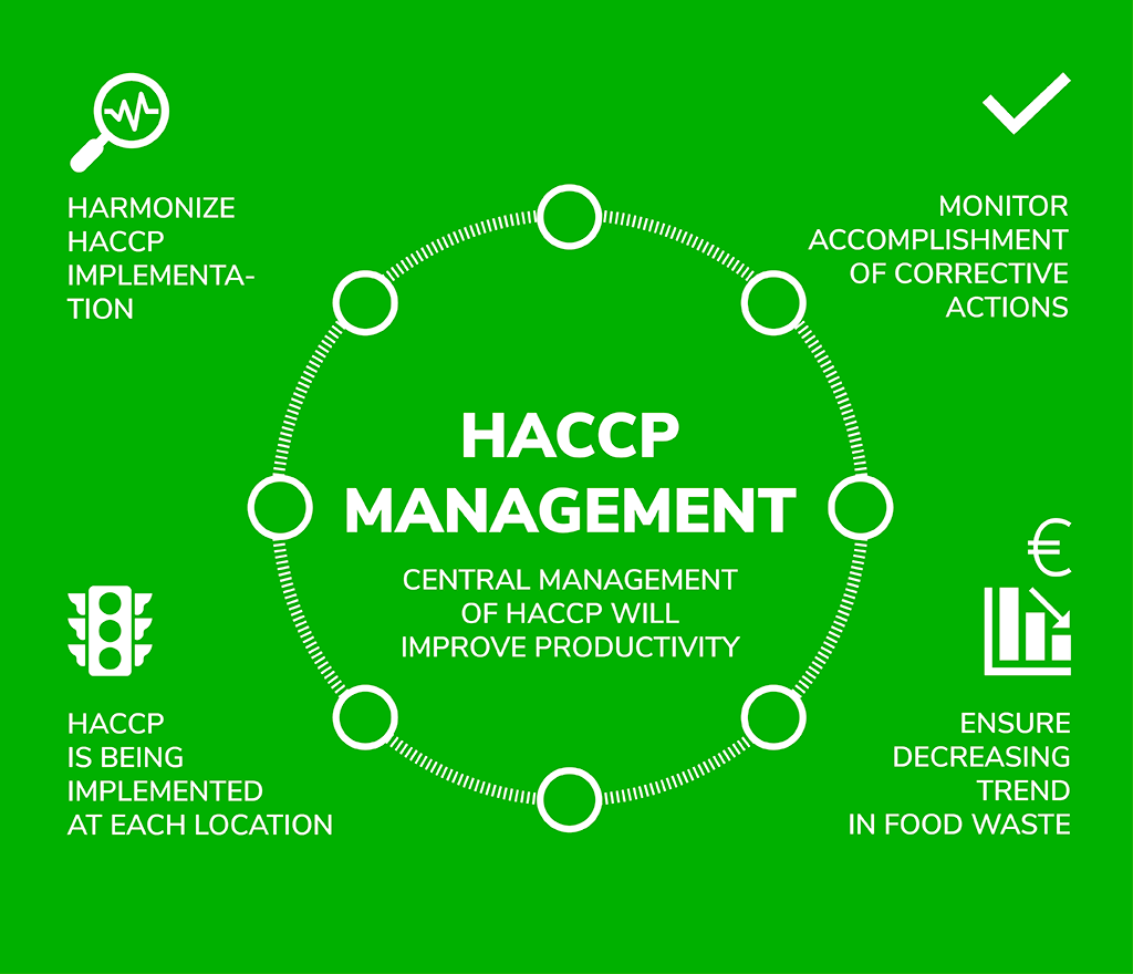 Central management of HACCP will improve productivity